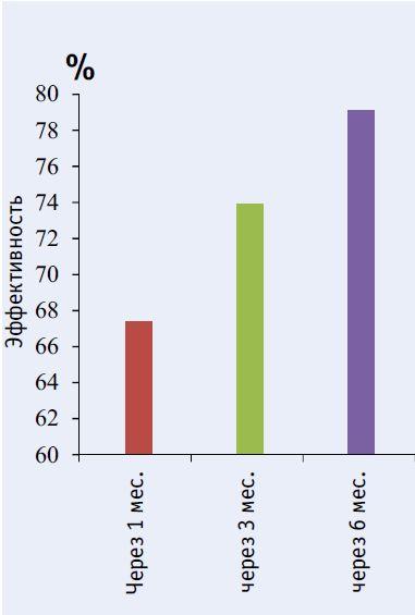 Эффективность антигельминтной терапии водным экстрактом коры осины при хроническом опиеторхозе
