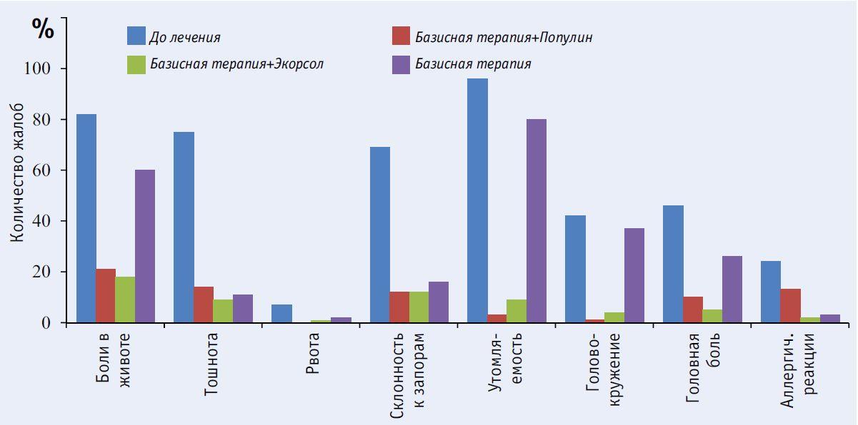 Динамика жалоб у пациентов, больных хроническим описторхозом до и после лечения