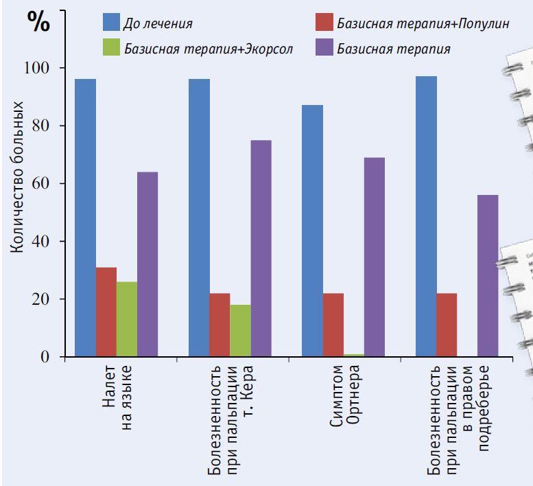 Динамика объективных симптомов у пациентов, больных хроническим описторхозом до и после лечения