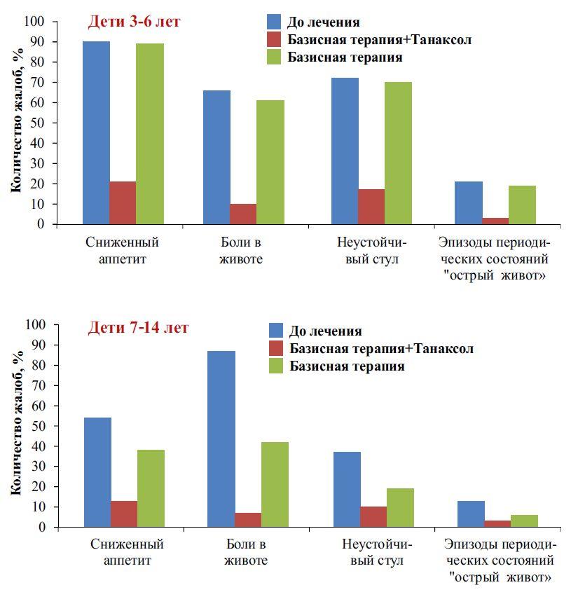 Оценка субъективных жалоб детей разных возрастных групп, больных лямблиозом до и после лечения
