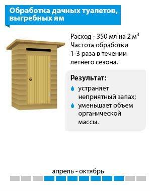 Схема «Обработка дачных туалетов и выгребных ям»