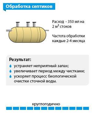 Схема «Обработка септиков»