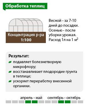 Схема «Обработка теплиц»