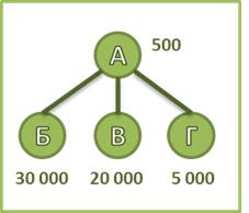 Пример для расчета ББГ