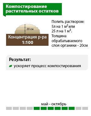 Схема «Компостирование растительных остатков»