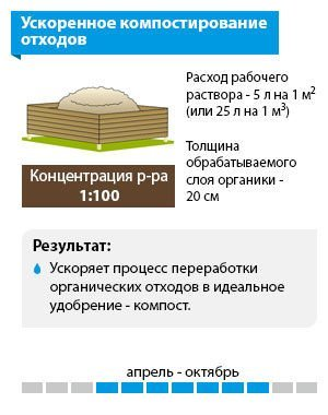 Схема «Ускоренное компостирование отходов»