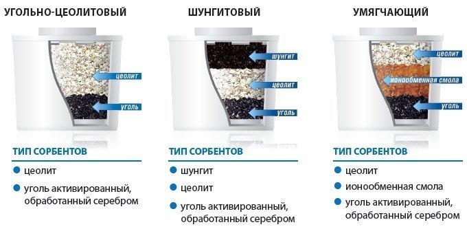 методы очистки организма от паразитов