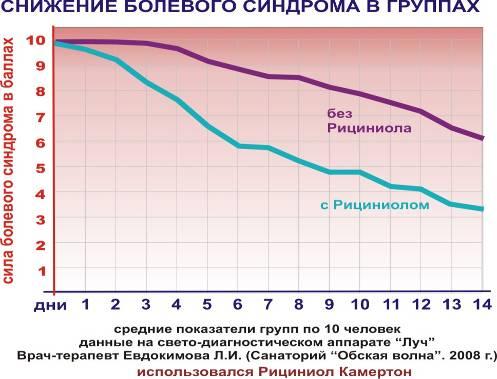 Снижение болевого синдрома в группах