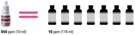 Сравнение Аргоники и других аналогичных препаратов